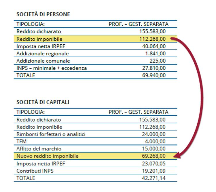 differenze di tassazione tra srl e ditta individuale